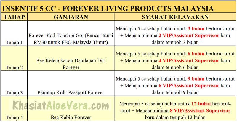 Forever Living Products Malaysia - Insentif 5cc