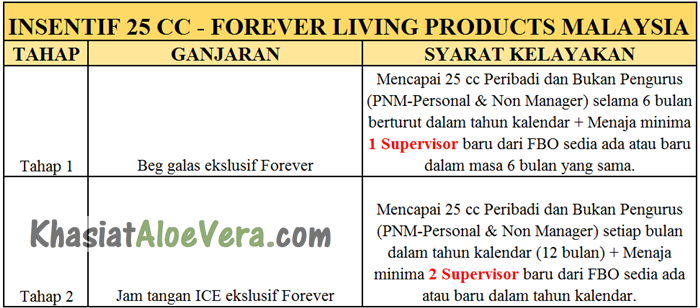 Insentif 25cc Forever Living Products Malaysia
