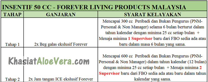 Insentif 50 cc Forever Living Products Malaysia