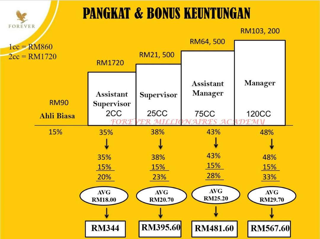 Akademi Team Cikros | Pangkat & Bonus Keuntungan Dalam Forever Living (Audio – Protected Content For Members Only)