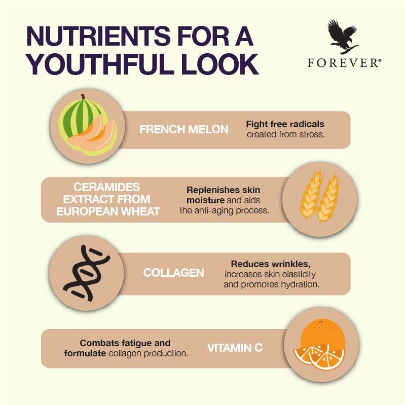 Tips Kecantikan Forever | 4 Nutrien Semulajadi Untuk Menjadikan Kulit Kelihatan Muda Sentiasa