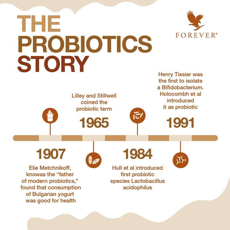 Khasiat Probiotik | Sejarah Probiotik Bermula Sejak Tahun 1907